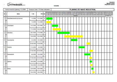 planning de obras y diagramas de gantt mediante software