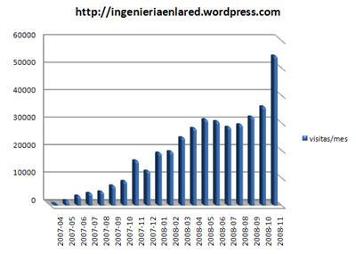 ingenieria-en-la-red-noviembre-2008