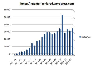 ingenieria-en-la-red-estadisticas-marzo-2009