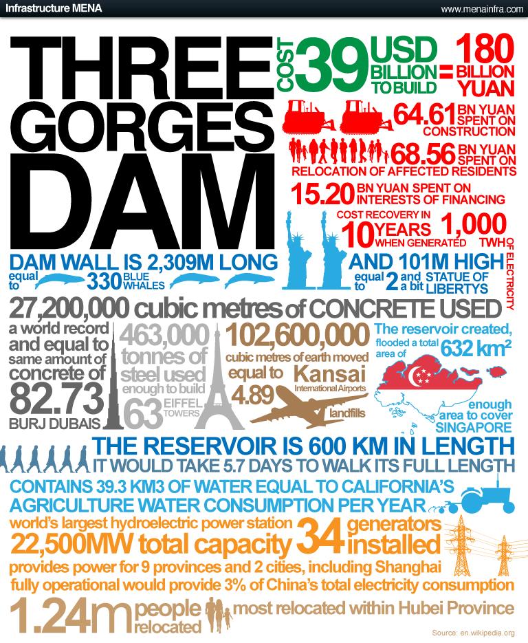 Ingenieria en la Red - Infografia Presa Tres Gargantas