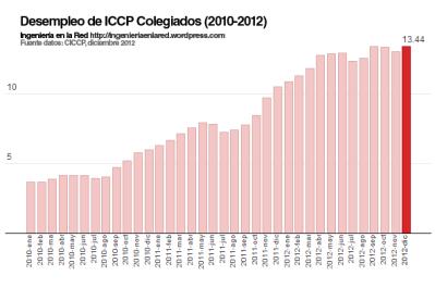 Ingenieria en la Red - ICCP Desempleo 2010-2012