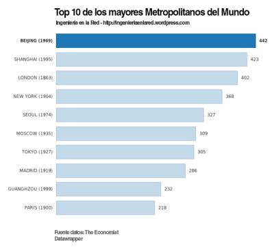 Ingenieria en la Red - Top 10 Metropolitanos