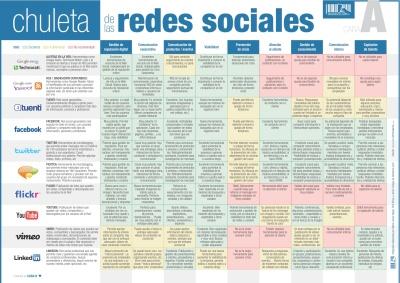 Ingenieria en la Red - Chuleta Redes Sociales