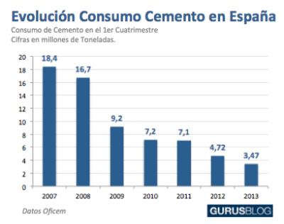 Ingenieria en la Red - Consumo Cemento 2007 2013