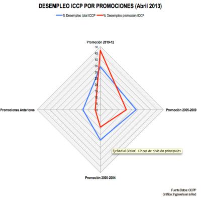 Ingenieria en la Red - Grafico ICCP Promociones