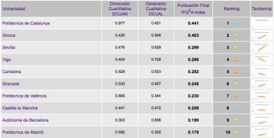 Ingenieria en la Red - Rankings I-UGR 2012