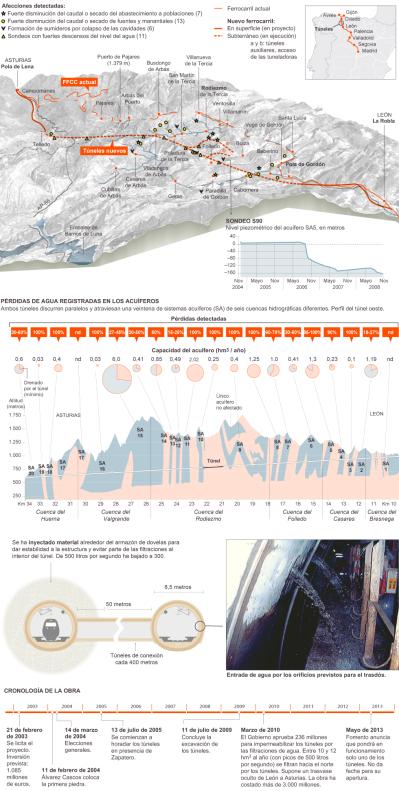 Ingenieria en la Red - Infografia tuneles Pajares AVE