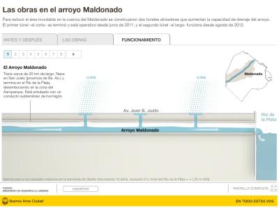 Ingenieria en la Red - Obras Arroyo Maldonado Argentina