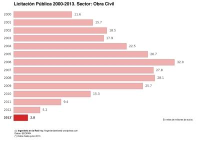 Ingenieria en la Red - Licitacion Publica 2000-2013