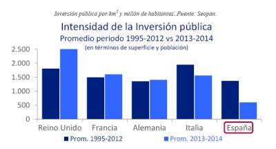Ingenieria en la Red - Inversion España Alemania
