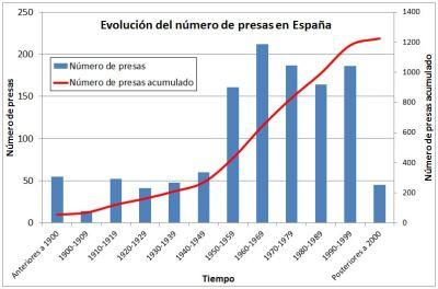 Ingenieria en la Red - Evolucion Presas Espana