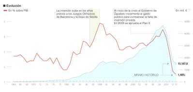 Ingenieria en la Red - Evolucion Obra PIB