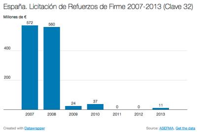 Ingenieria en la Red - Clave 32 Refuerzos de Firme 2007-2013