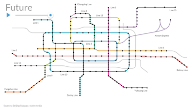Ingenieria en la Red - Metro de Pekin