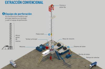 Ingenieria en la Red - Infografia extraccion petroleo