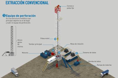 Ingenieria en la Red - Infografia extraccion petroleo