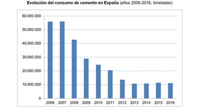 ingenieria-en-la-red-evolucion-consumo-cemento-2006-2016